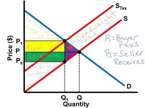 Per-Unit Tax Graph - AP Microeconomics