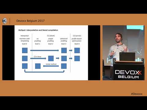 An Introduction to JVM Performance by Rafael Winterhalter