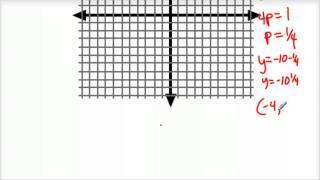 How To Graph A Parabola Vertex Focus Directrix