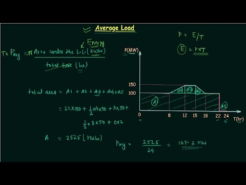 Average Load (Pavg)