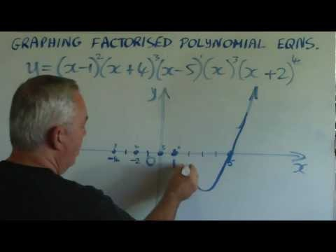 Understanding Repeated Roots (Polynomials)
