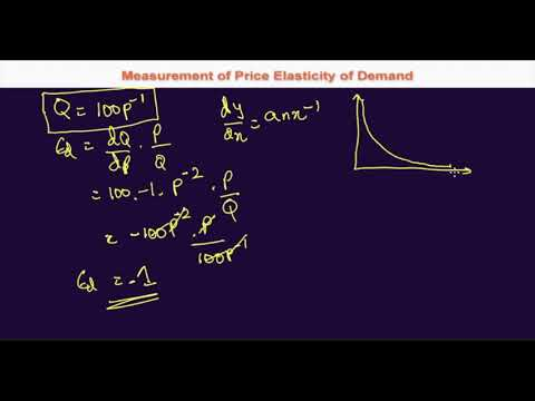 2.6.5 Point Price Elasticity of Demand - Non Linear