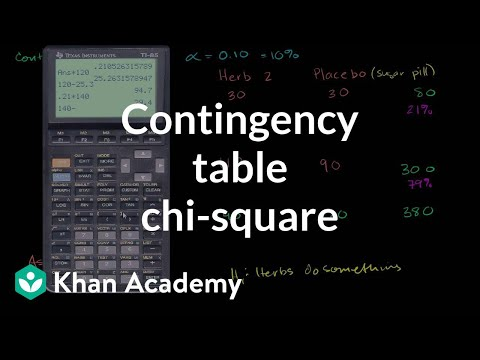 Contingency table chi-square test | Probability and Statistics | Khan Academy