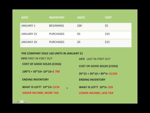 LIFO FIFO INVENTORY in less than 4 minutes!
