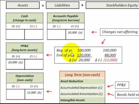 Cash Flow Investing Activities For Cash Flow Statement Accounting Calculations