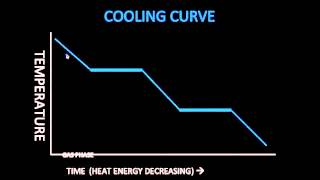 Reading Heating and Cooling Curves