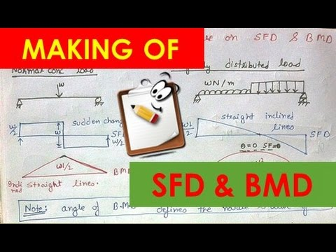 Xxx Mp4 EASY WAY TO DRAW SHEAR FORCE DIAGRAM AND BENDING MOMENT DIAGRAM Lecture 6 3gp Sex