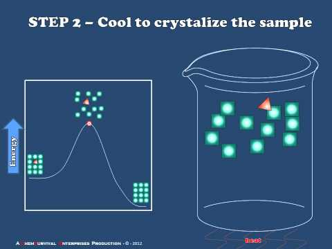 Introduction to Recrystallization
