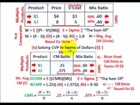 Cost Volume Profit Analysis (Multiple Products, Solving For Unit Quantities Vs Dollar Amounts, Etc.)