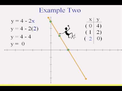 Beginning Algebra & Graphing Linear Equations