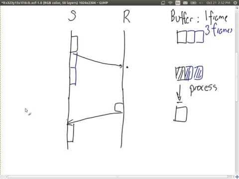 Sliding Window Flow Control (ITS323, L16, Y15)