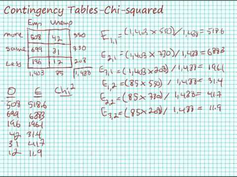 Calculating Chi-square for Contingency Tables (Crosstabulation)