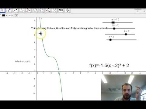 Cubics quartics and greater polynomials in Turning Point Form