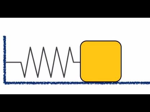 Simple Harmonic Motion HD -- College, AP, MCAT Physics