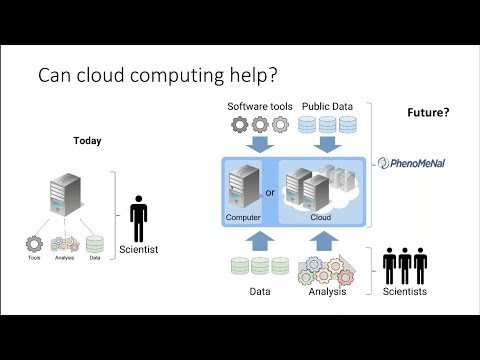 Metabolomics in the cloud: scaling computational tools to big data