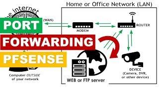 Block Bad Internet Traffic   How to use Blocklists   pfsense