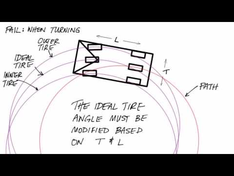 How and why to use the Ackermann steering model