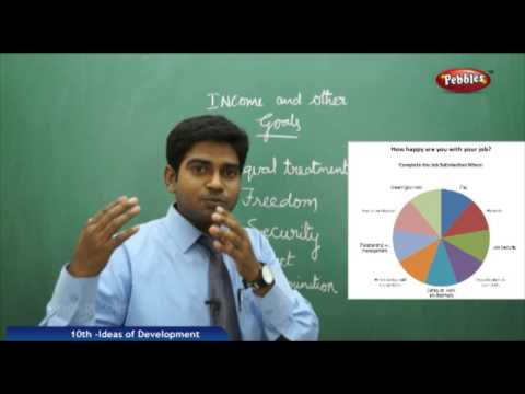 IDEA OF DEVELOPMENT- AP & TS Class 10th State Board Syllabus Social Studies
