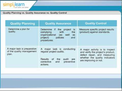 Quality Planning vs Quality Assurance vs Quality Control | Project Quality Management