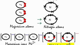 Lewis diagram na3n all kind of wiring diagrams franklychemistry videos youpak pk largest collection of hd videos rh youpak pk na3n dot diagram na3n ccuart Choice Image