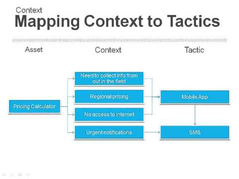 How to Build a B2B Mobile Marketing Strategy clip10