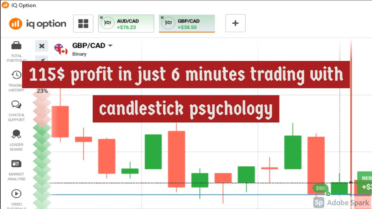 Best Price Action Trading Strategy | That 100% works on Binary Trading