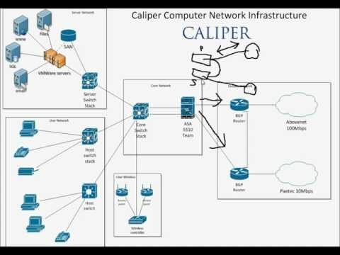 Caliper Network Topology with Five Nines - 99.999% Uptime