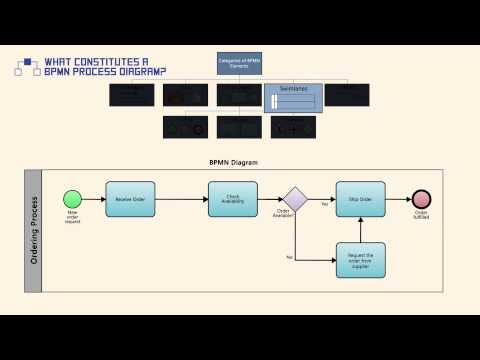 What Constitutes a BPMN Process Diagram?