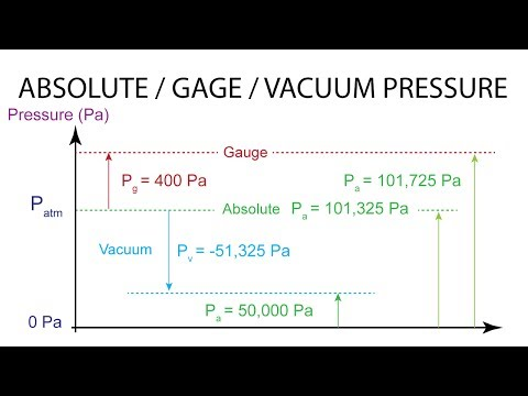Introductory Fluid Mechanics L4 p4 - Absolute, Gage, Vacuum Pressure