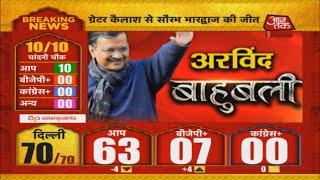 दिल्ली में फिर चला AAP का झाड़ू | Delhi Election 2020 LIVE Results | Aaj Tak Live News