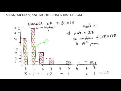 finding mean from a histogram