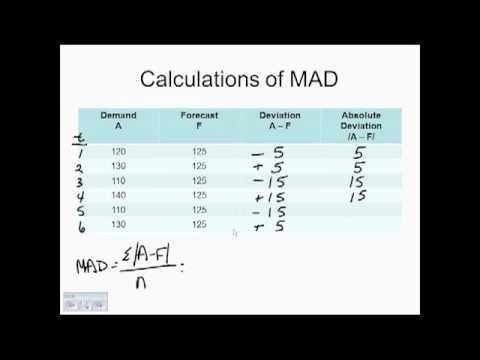 MAD and MSE Calculations