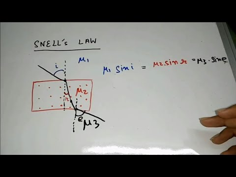Snell's Law | tweaked to make it simple and fast
