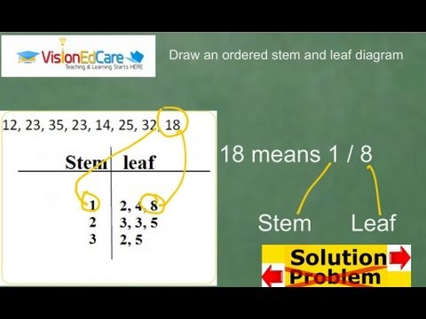 Drawing an ordered stem and leaf diagram 1