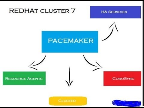 RedHat Cluster Configuration Step by Step with Two Node Part1