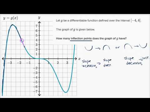 Inflection points (graphical) | AP Calculus AB | Khan Academy