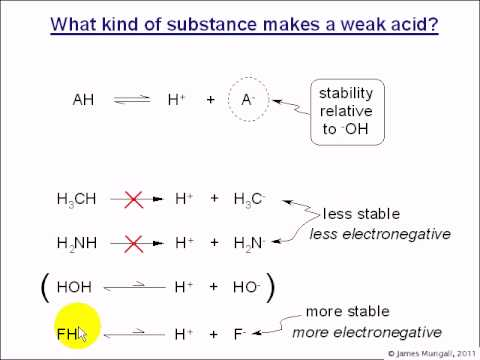 4ci. Acids and bases  -  What makes a weak acid?