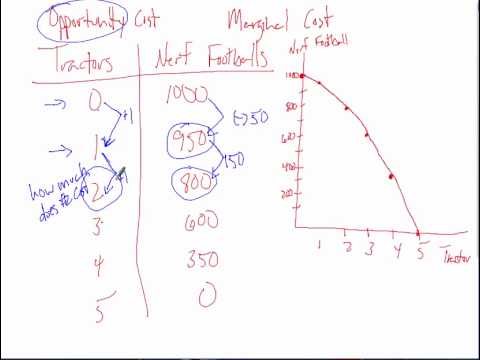 Marginal and Total Opportunity Cost from PPF