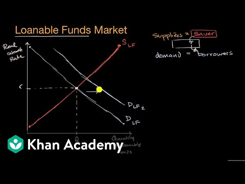 Loanable funds market | APⓇ Macroeconomics | Khan Academy