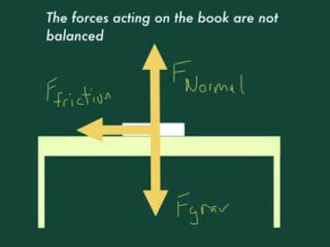 Forces and the Net Force