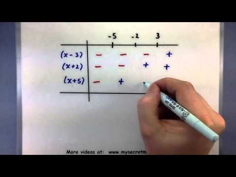 Pre-Calculus - Solve a polynomial inequality using a table