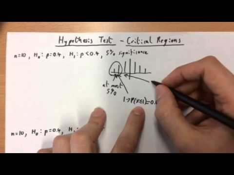 Hypotheses Test Critical Regions