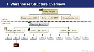 SAP EWM - Outbound Process / Picking and Packing in SAP EWM