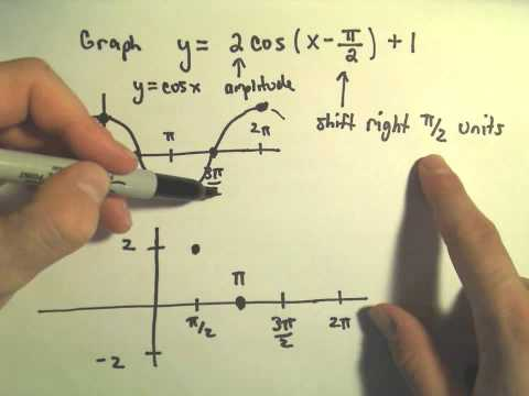 Trigonometric Functions and Graphing: Amplitude, Period, Vertical and Horizontal Shifts, Ex 2