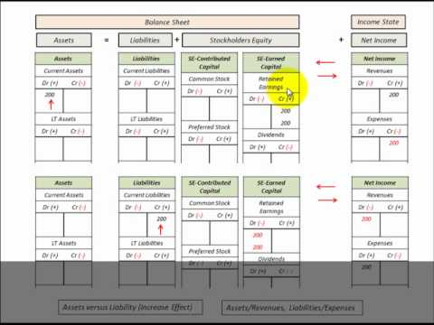 Balance Sheet And Income Statement Relationship Affected By Assets And Liabilities