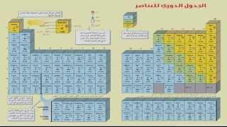 تدرج خواص العناصر في الجدول الدوري (الجزء الأول) - العلوم - للصف الثاني  الإعدادي - موقع نفهم