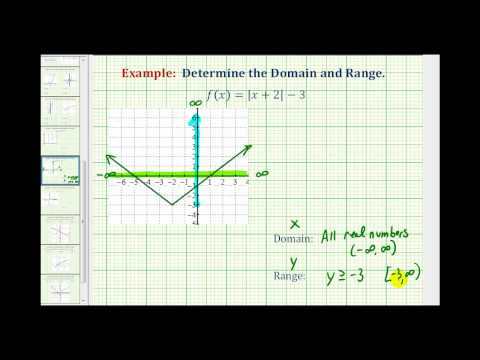 Ex:  Determine the Domain of an Absolute Value Function