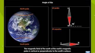 Elements Of Earth S Magnetism