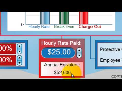 4: Hourly Pay Rate - Instant Employee Profit Calculator