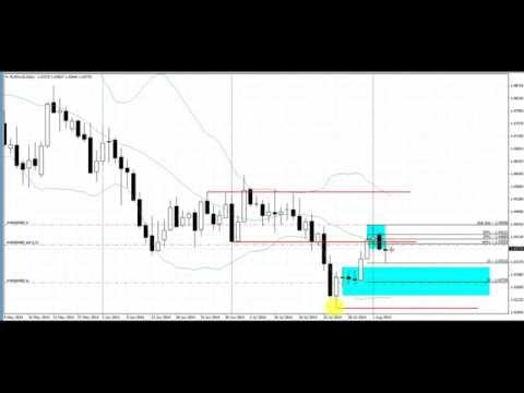Make Money in Forex With this Simple Strategy Trading the Daily Chart
